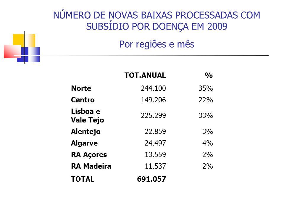 NÚMERO DE NOVAS BAIXAS PROCESSADAS COM SUBSÍDIO POR DOENÇA EM 2009 Por regiões e mês TOT.ANUAL% Norte244.10035% Centro149.20622% Lisboa e Vale Tejo 22