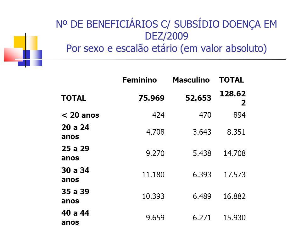 Nº DE BENEFICIÁRIOS C/ SUBSÍDIO DOENÇA EM DEZ/2009 Por sexo e escalão etário (em valor absoluto) FemininoMasculinoTOTAL 75.96952.653 128.62 2 < 20 ano