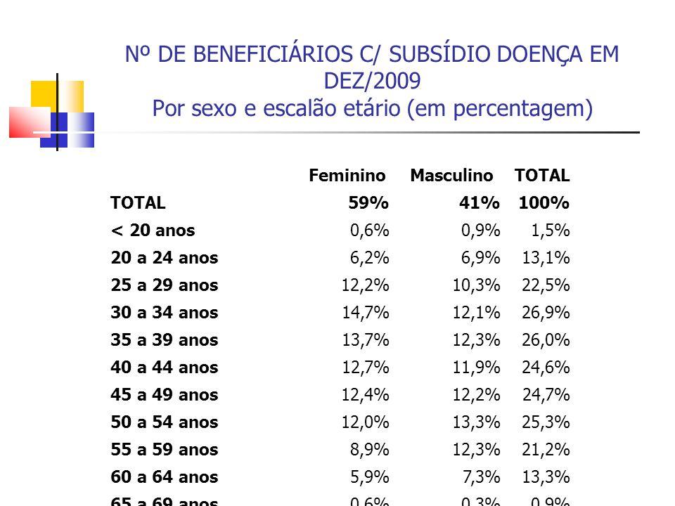 Nº DE BENEFICIÁRIOS C/ SUBSÍDIO DOENÇA EM DEZ/2009 Por sexo e escalão etário (em percentagem) FemininoMasculinoTOTAL 59%41%100% < 20 anos0,6%0,9%1,5%