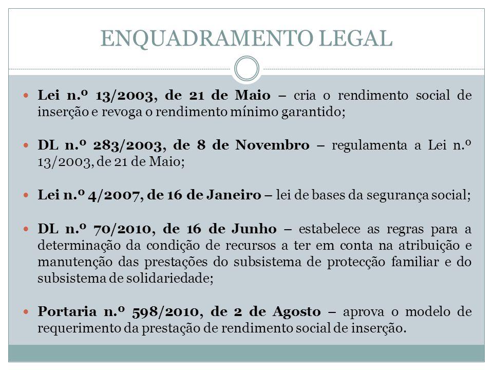 ENQUADRAMENTO LEGAL Lei n.º 13/2003, de 21 de Maio – cria o rendimento social de inserção e revoga o rendimento mínimo garantido; DL n.º 283/2003, de 8 de Novembro – regulamenta a Lei n.º 13/2003, de 21 de Maio; Lei n.º 4/2007, de 16 de Janeiro – lei de bases da segurança social; DL n.º 70/2010, de 16 de Junho – estabelece as regras para a determinação da condição de recursos a ter em conta na atribuição e manutenção das prestações do subsistema de protecção familiar e do subsistema de solidariedade; Portaria n.º 598/2010, de 2 de Agosto – aprova o modelo de requerimento da prestação de rendimento social de inserção.