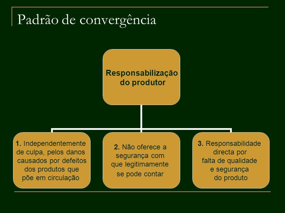 Padrão de convergência Responsabilização do produtor 1. Independentemente de culpa, pelos danos causados por defeitos dos produtos que põe em circulaç