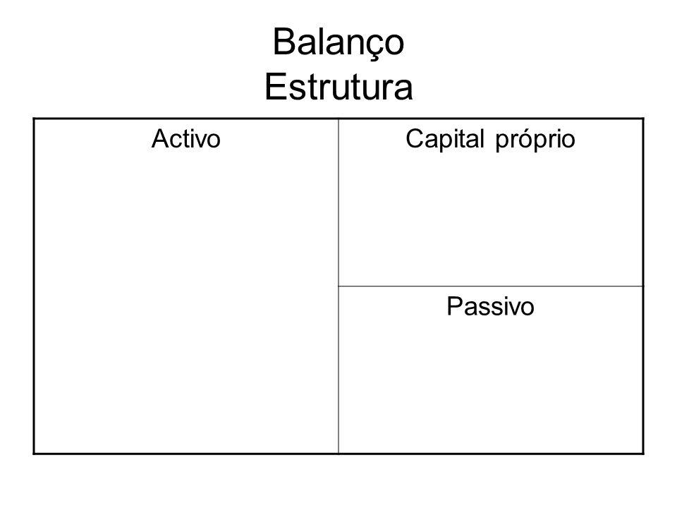 Balanço Estrutura ActivoCapital próprio Passivo