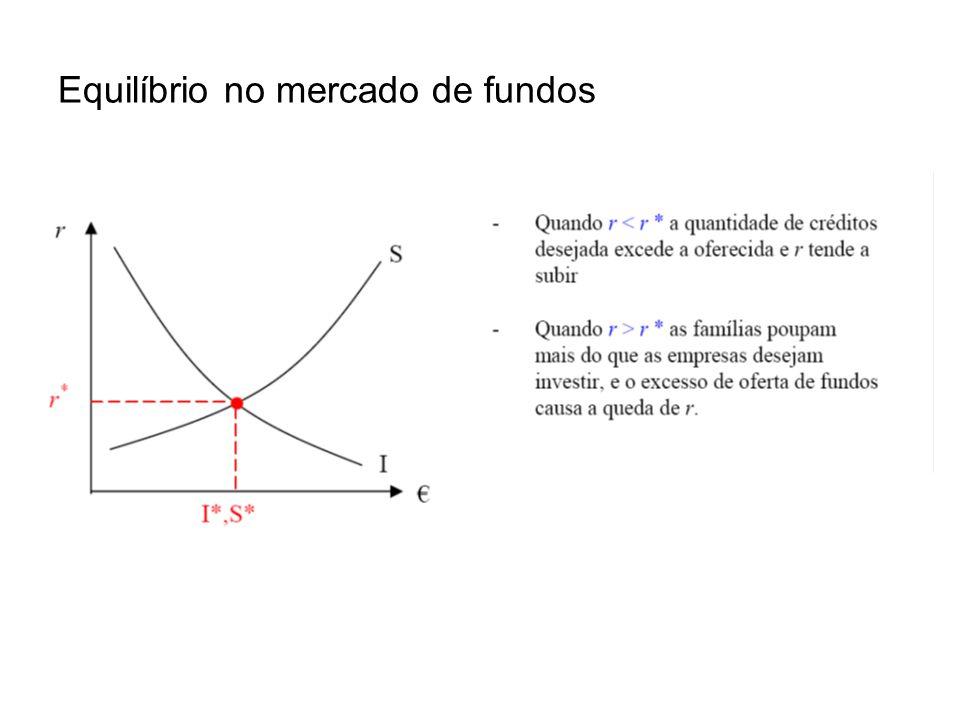 Equilíbrio no mercado de fundos