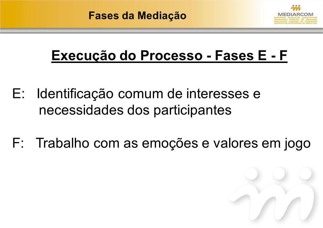 Fases da Mediação Execução do Processo - Fases E - F E: Identificação comum de interesses e necessidades dos participantes F: Trabalho com as emoções