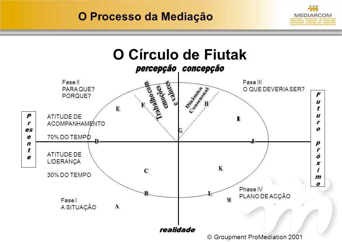 O Processo da Mediação O Círculo de Fiutak P r es e n t e Fase II PARA QUE? PORQUE? Fase III O QUE DEVERIA SER? ATITUDE DE ACOMPANHAMENTO 70% DO TEMPO