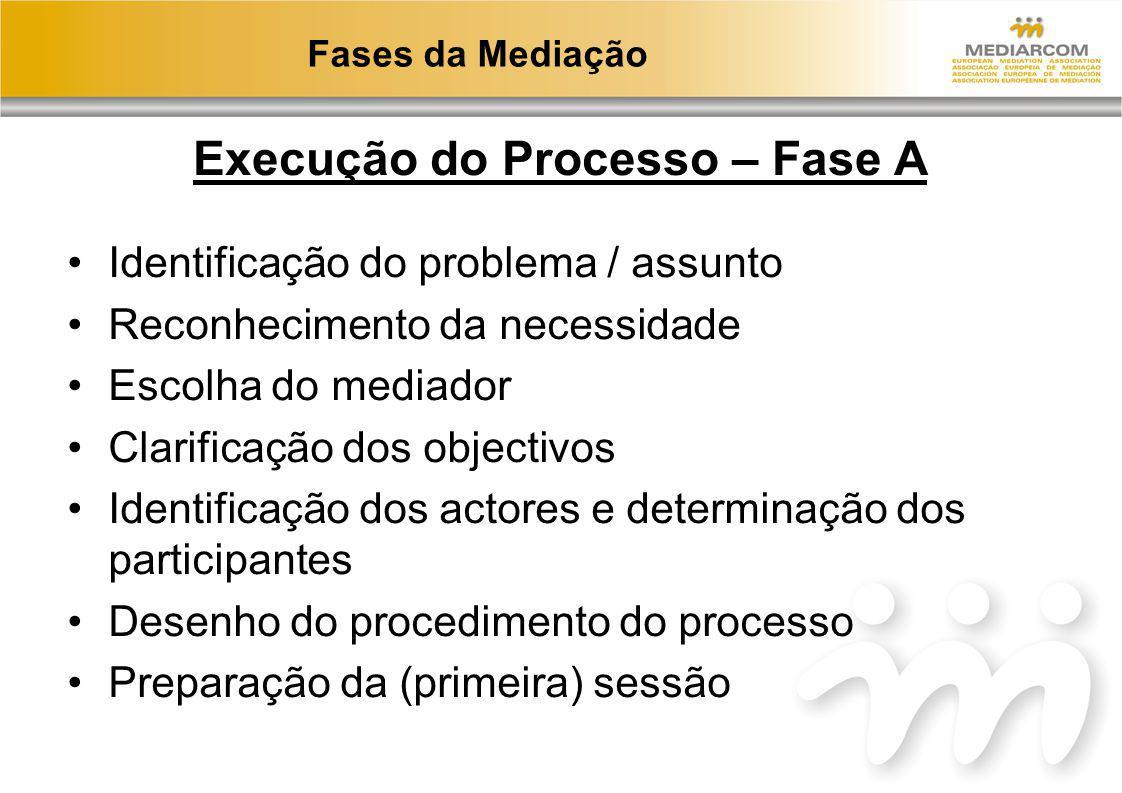 Fases da Mediação Execução do Processo – Fase A Identificação do problema / assunto Reconhecimento da necessidade Escolha do mediador Clarificação dos