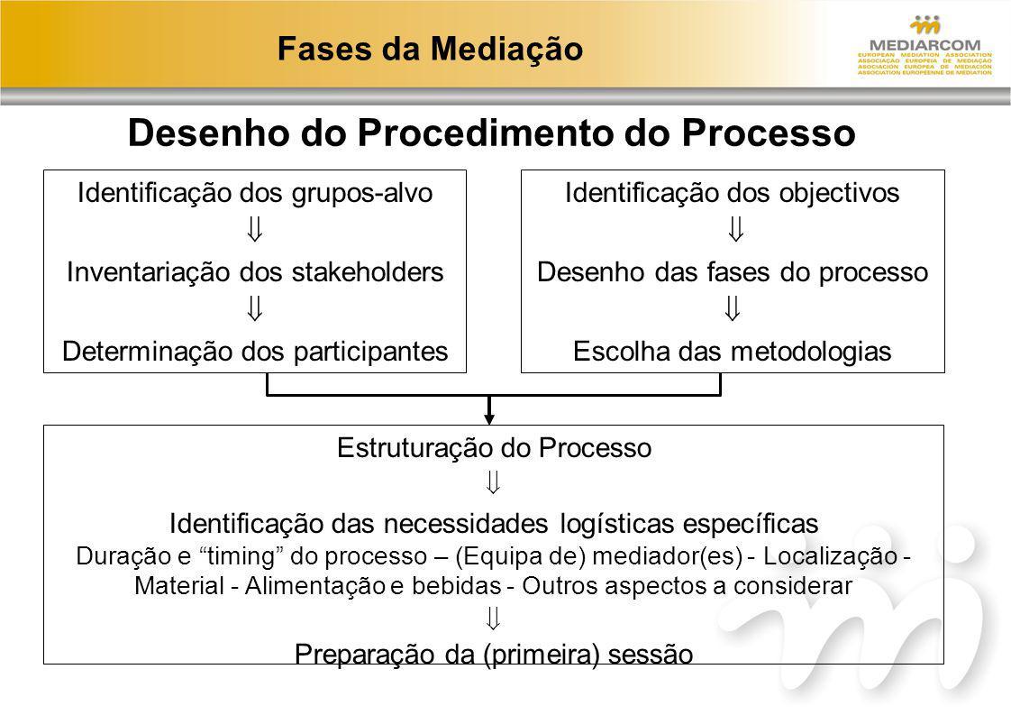 Fases da Mediação Identificação dos grupos-alvo Inventariação dos stakeholders Determinação dos participantes Identificação dos objectivos Desenho das