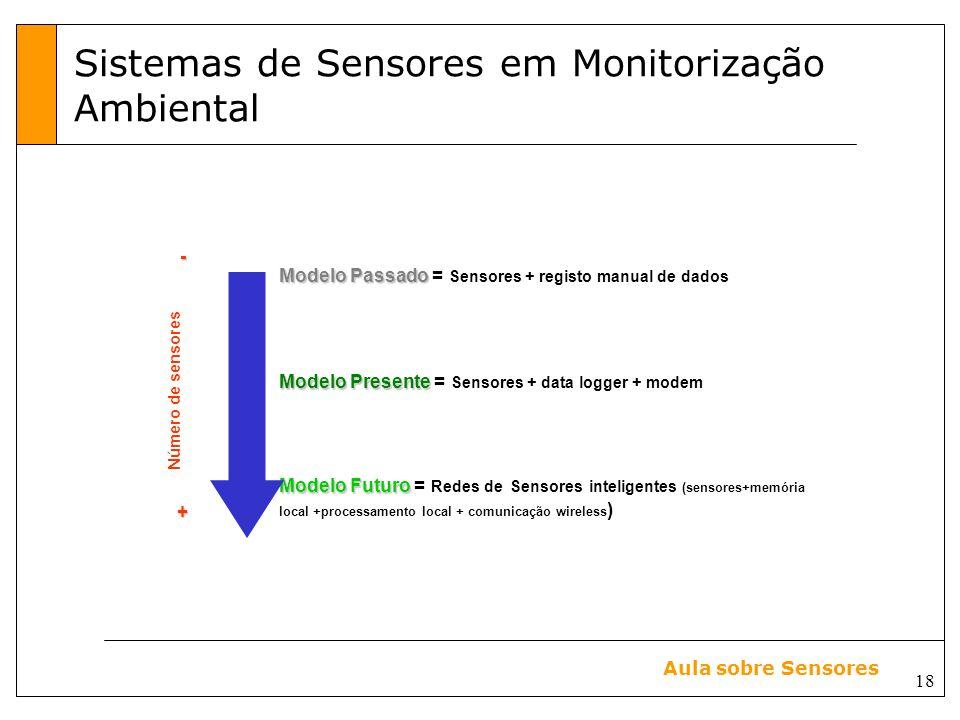 18 Aula sobre Sensores Sistemas de Sensores em Monitorização Ambiental Modelo Passado Modelo Passado = Sensores + registo manual de dados Modelo Presente Modelo Presente = Sensores + data logger + modem Modelo Futuro Modelo Futuro = Redes de Sensores inteligentes (sensores+memória local +processamento local + comunicação wireless ) +- Número de sensores