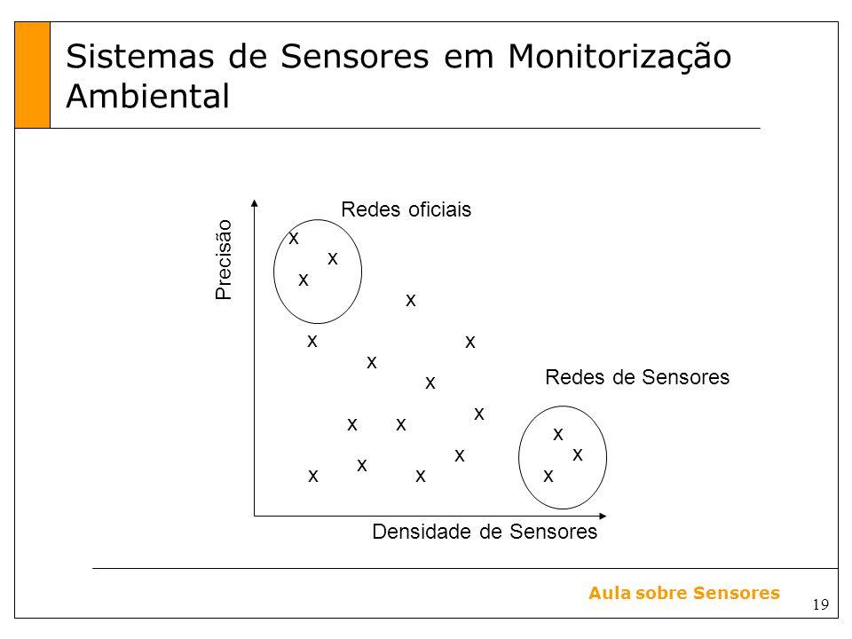 19 Aula sobre Sensores Sistemas de Sensores em Monitorização Ambiental Redes oficiais Precisão Densidade de Sensores x x x x x x x x x x x x x x x x Redes de Sensores x x