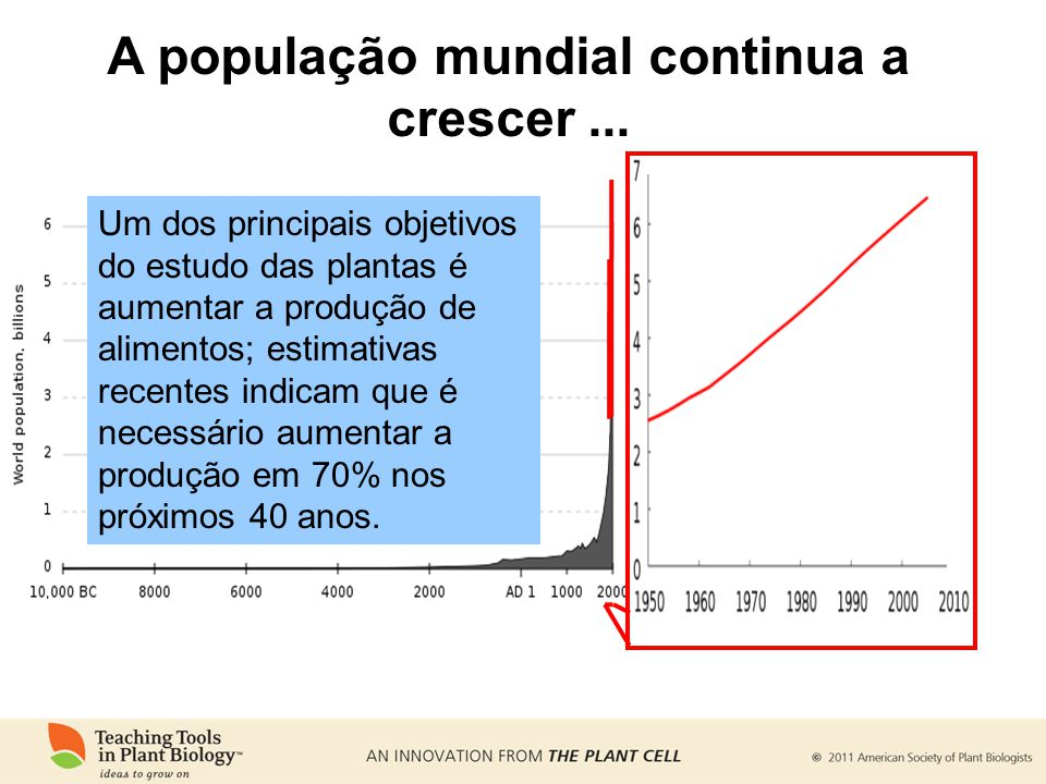 A população mundial continua a crescer... Um dos principais objetivos do estudo das plantas é aumentar a produção de alimentos; estimativas recentes i