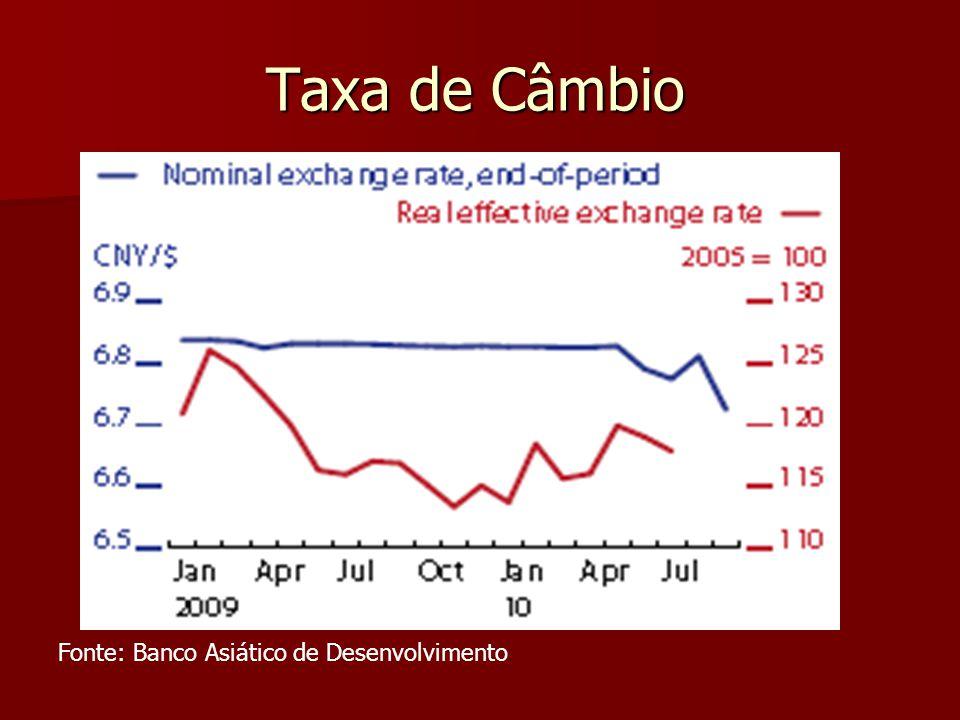 Taxa de Câmbio Fonte: Banco Asiático de Desenvolvimento