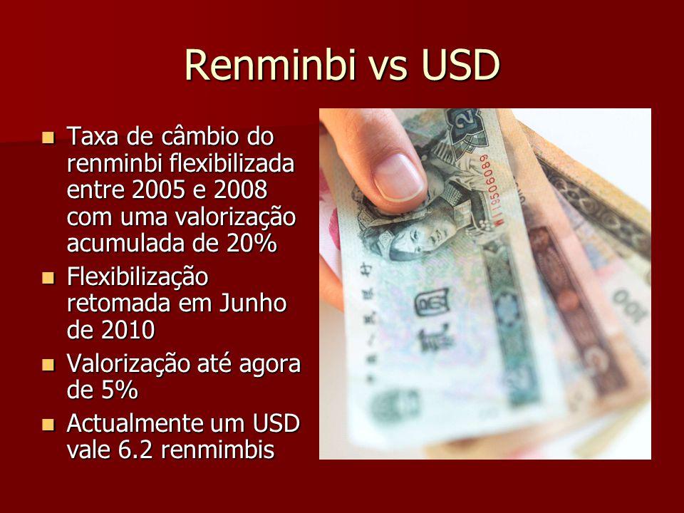 Renminbi vs USD Taxa de câmbio do renminbi flexibilizada entre 2005 e 2008 com uma valorização acumulada de 20% Taxa de câmbio do renminbi flexibiliza