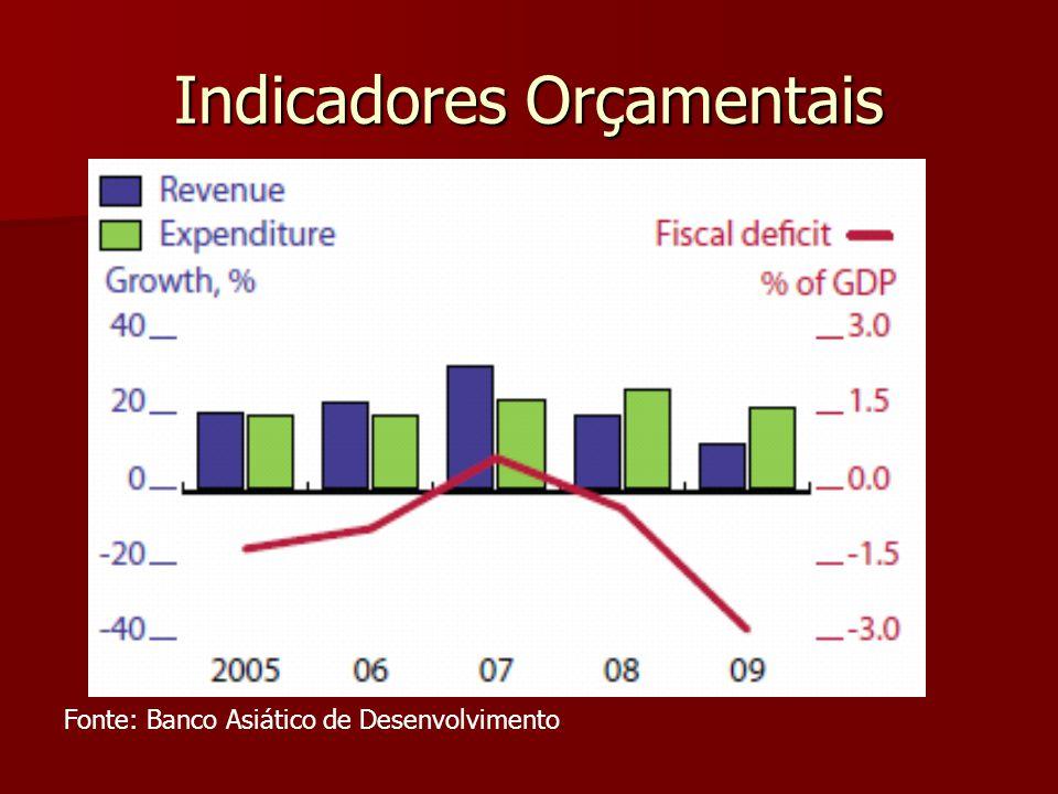 Indicadores Orçamentais Fonte: Banco Asiático de Desenvolvimento
