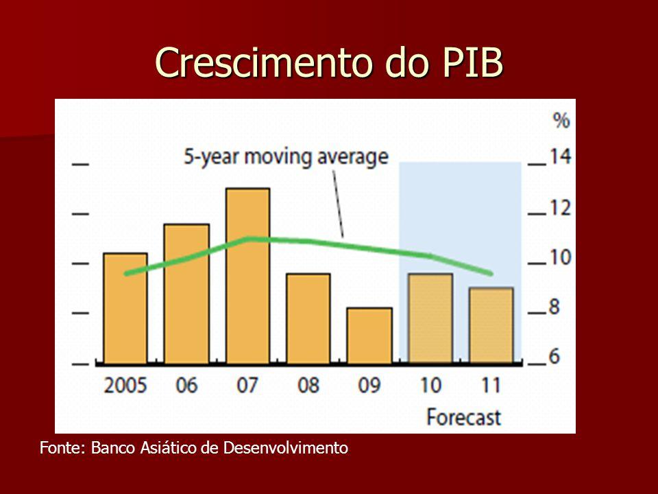 Crescimento do PIB Fonte: Banco Asiático de Desenvolvimento