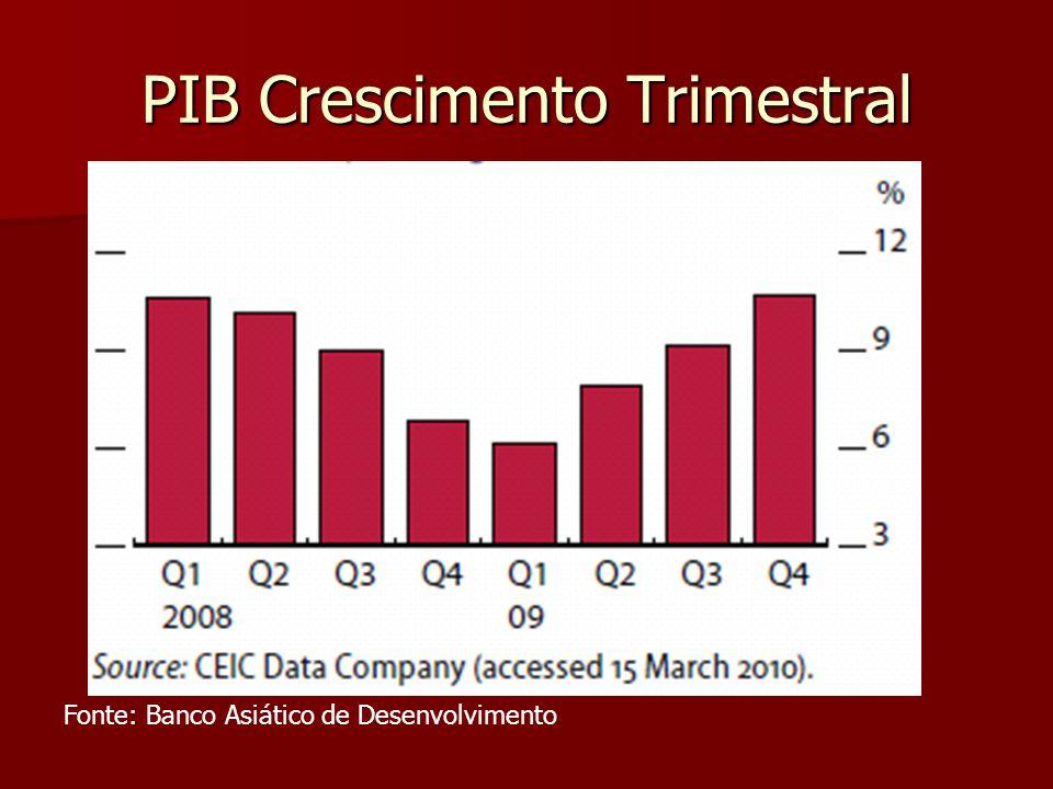 PIB Crescimento Trimestral Fonte: Banco Asiático de Desenvolvimento