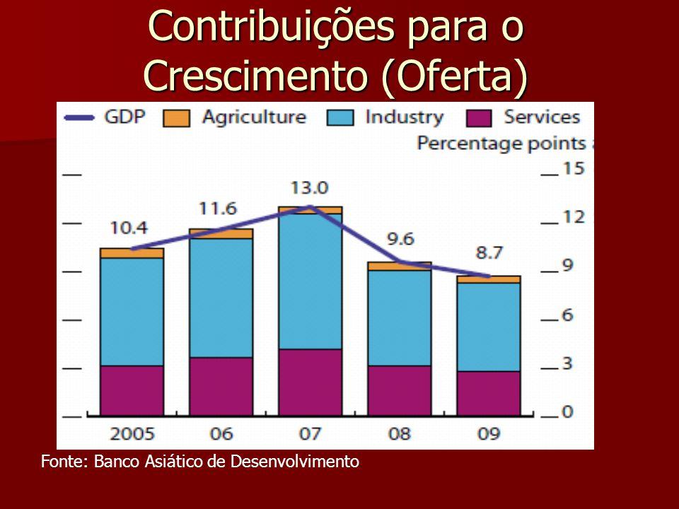 Contribuições para o Crescimento (Oferta) Fonte: Banco Asiático de Desenvolvimento