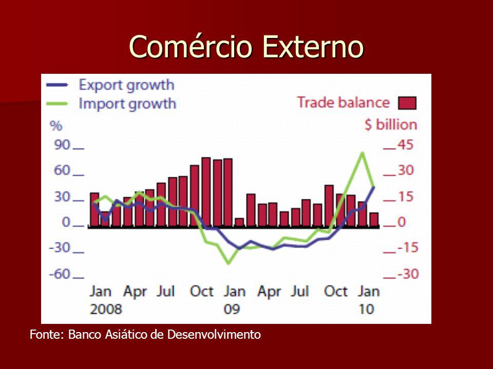 Comércio Externo Fonte: Banco Asiático de Desenvolvimento
