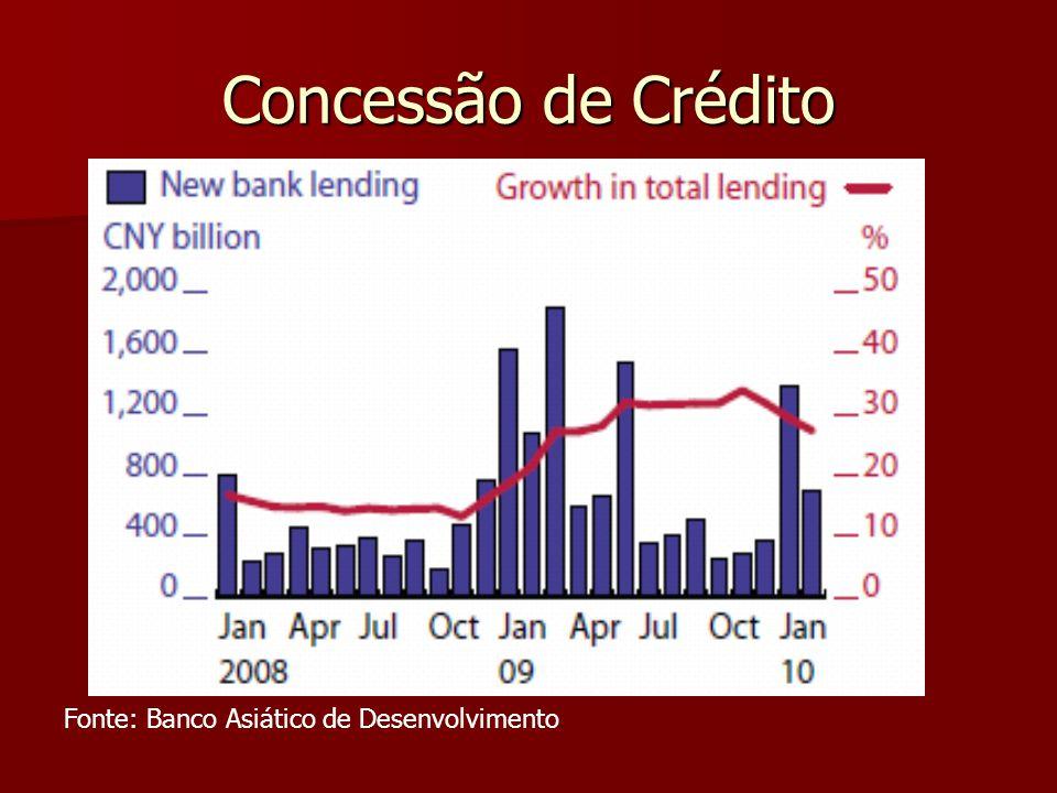 Concessão de Crédito Fonte: Banco Asiático de Desenvolvimento