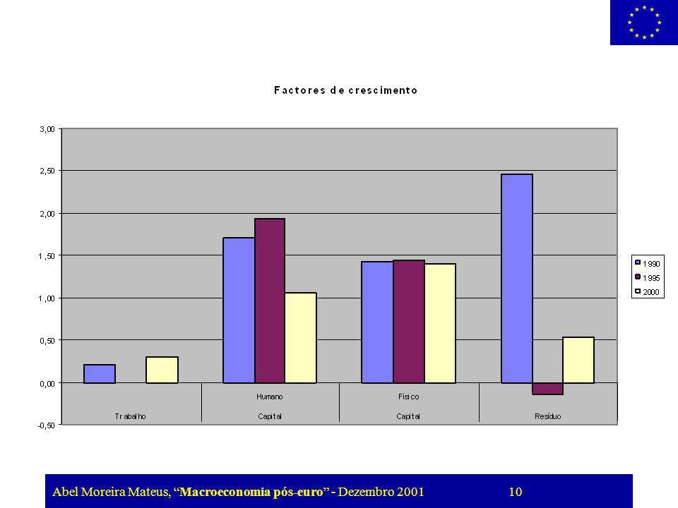 Abel Moreira Mateus, Macroeconomia pós-euro - Dezembro 2001 10