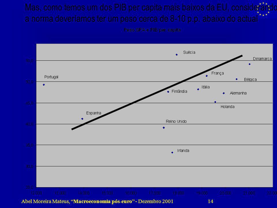 Abel Moreira Mateus, Macroeconomia pós-euro - Dezembro 2001 14 Mas, como temos um dos PIB per capita mais baixos da EU, considerando a norma deveríamo