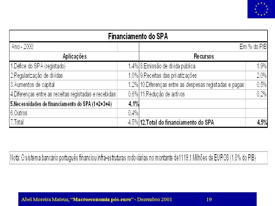 Abel Moreira Mateus, Macroeconomia pós-euro - Dezembro 2001 19