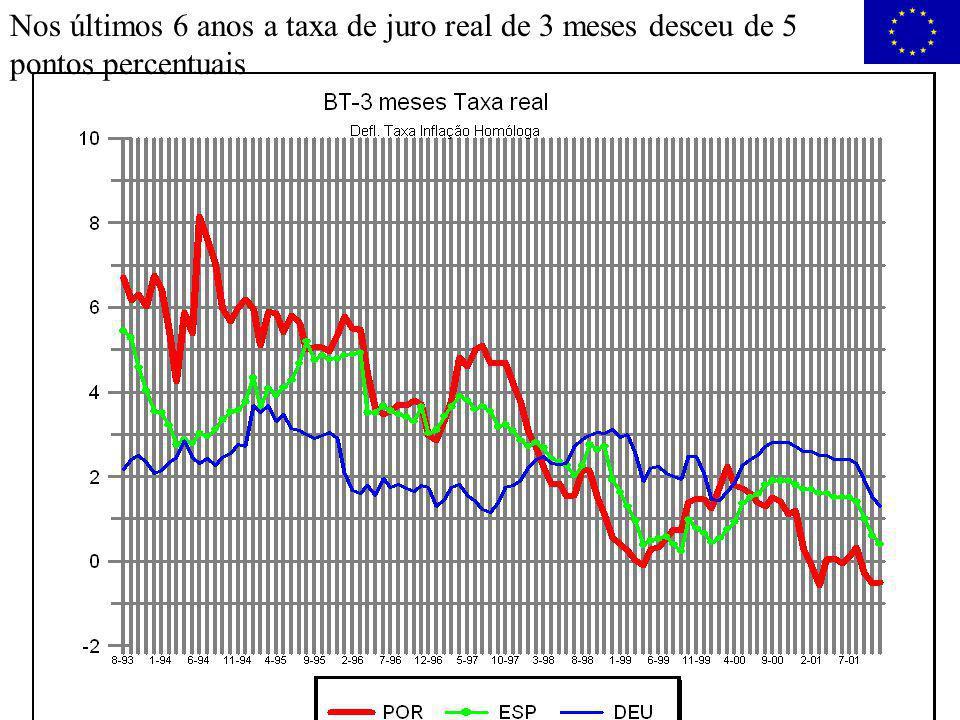 Abel Moreira Mateus, Macroeconomia pós-euro - Dezembro 2001 24 Nos últimos 6 anos a taxa de juro real de 3 meses desceu de 5 pontos percentuais