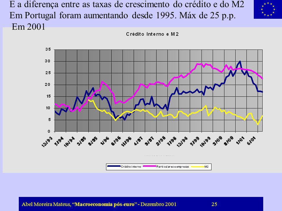 Abel Moreira Mateus, Macroeconomia pós-euro - Dezembro 2001 25 E a diferença entre as taxas de crescimento do crédito e do M2 Em Portugal foram aument