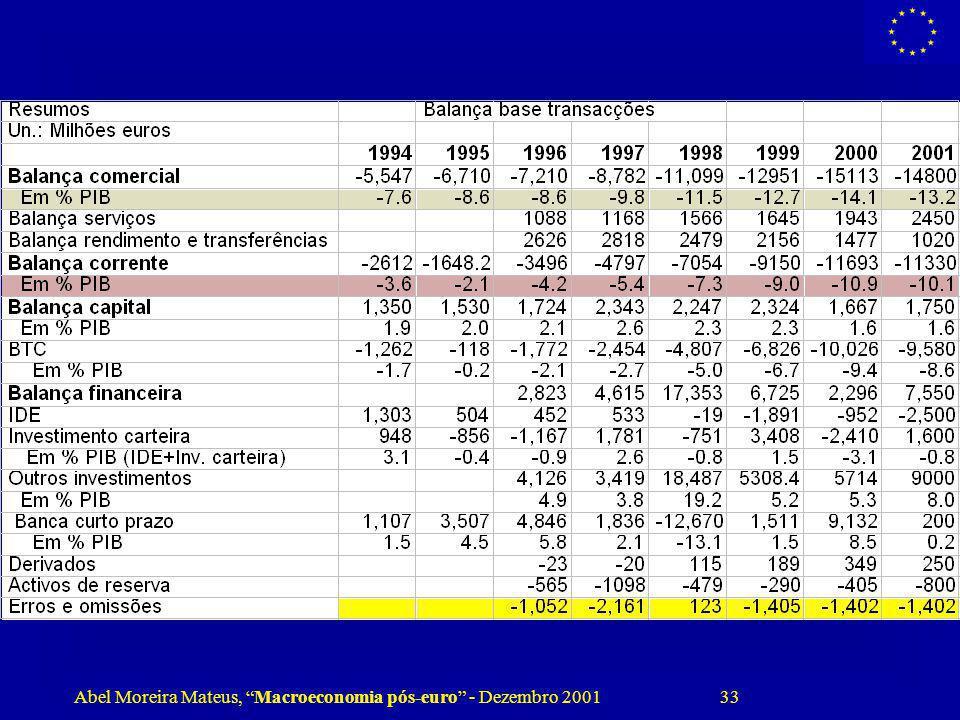 Abel Moreira Mateus, Macroeconomia pós-euro - Dezembro 2001 33