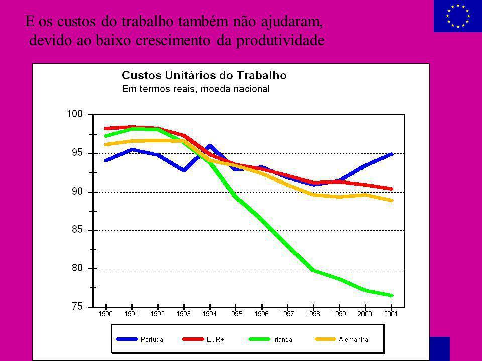 Abel Moreira Mateus, Macroeconomia pós-euro - Dezembro 2001 35 E os custos do trabalho também não ajudaram, devido ao baixo crescimento da produtivida
