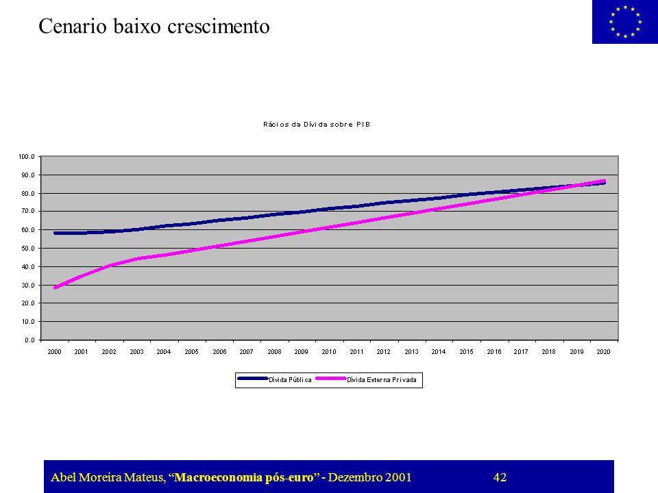 Abel Moreira Mateus, Macroeconomia pós-euro - Dezembro 2001 42 Cenario baixo crescimento