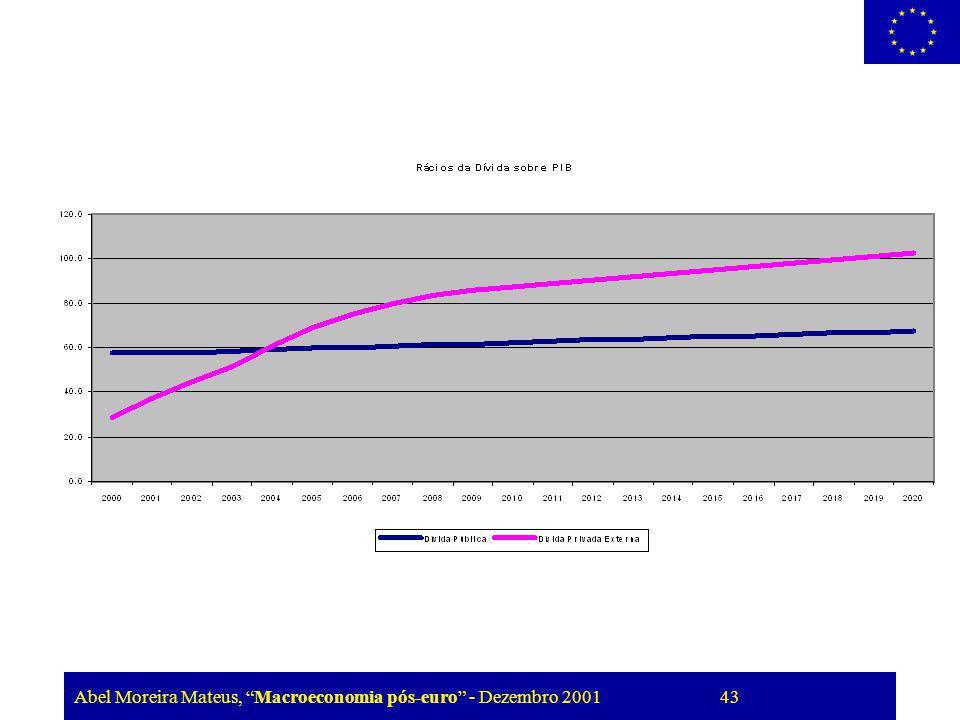 Abel Moreira Mateus, Macroeconomia pós-euro - Dezembro 2001 43