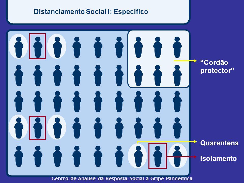 Centro de Análise da Resposta Social à Gripe Pandémica Distanciamento Social I: Especifico Isolamento Quarentena Cordão protector