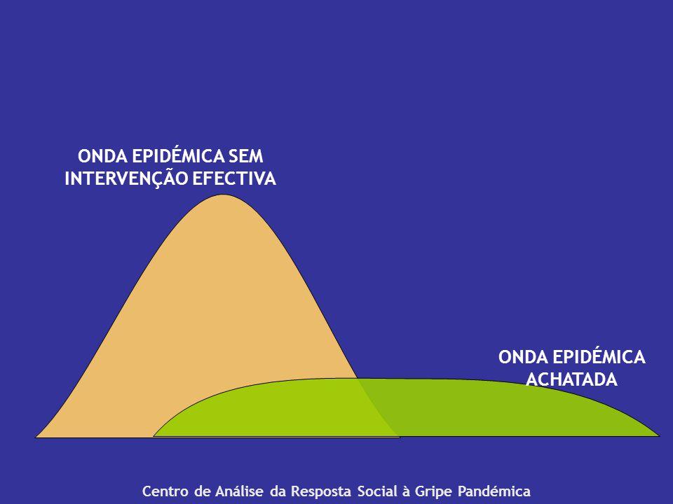 Centro de Análise da Resposta Social à Gripe Pandémica ONDA EPIDÉMICA SEM INTERVENÇÃO EFECTIVA ONDA EPIDÉMICA ACHATADA