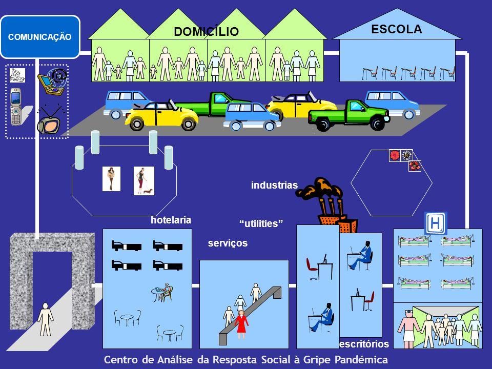 Centro de Análise da Resposta Social à Gripe Pandémica ESCOLA hotelaria serviços escritórios DOMICÍLIO industrias utilities COMUNICAÇÃO
