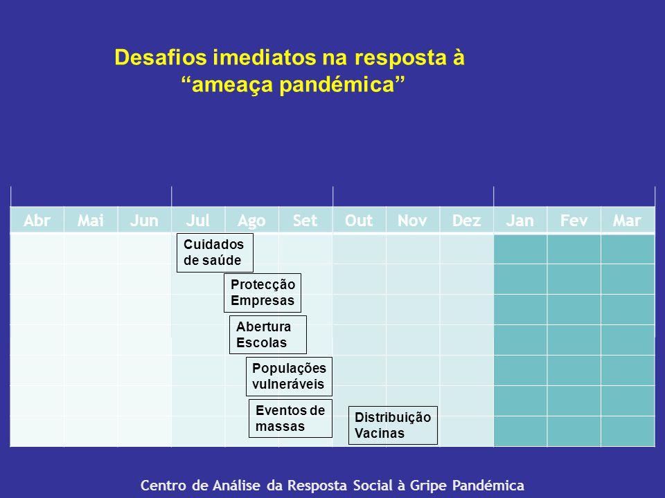 Centro de Análise da Resposta Social à Gripe Pandémica AbrMaiJunJulAgoSetOutNovDezJanFevMar Cuidados de saúde Abertura Escolas Protecção Empresas Populações vulneráveis Eventos de massas Distribuição Vacinas Desafios imediatos na resposta à ameaça pandémica