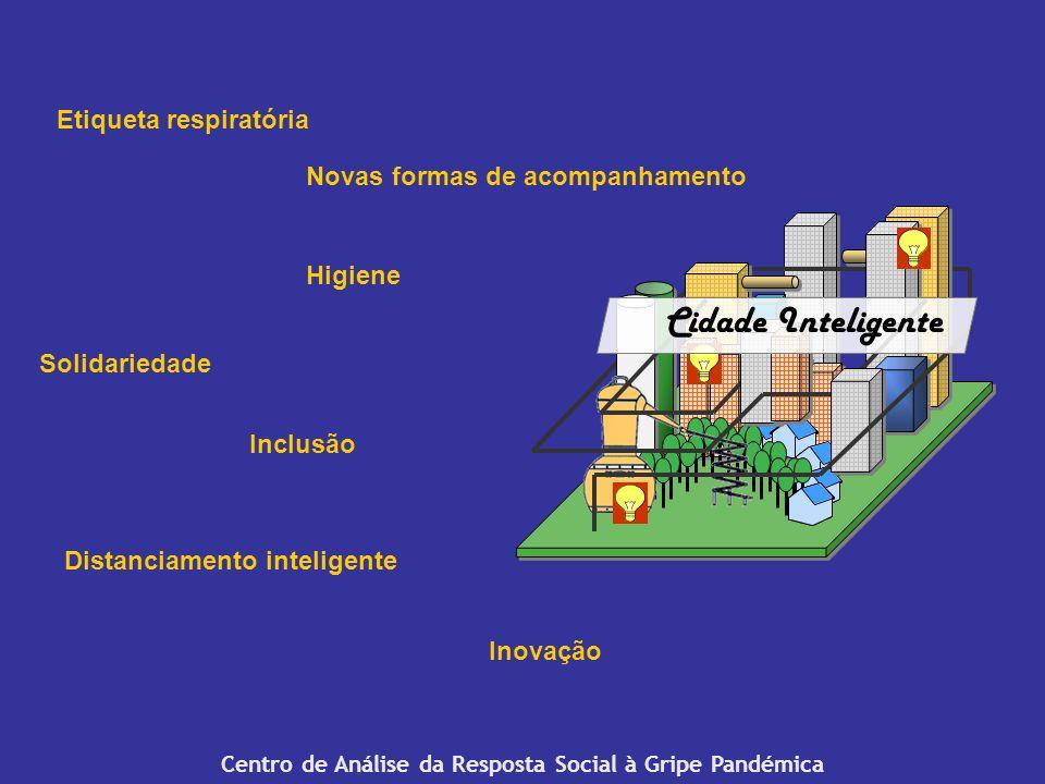 Centro de Análise da Resposta Social à Gripe Pandémica Solidariedade Etiqueta respiratória Higiene Distanciamento inteligente Novas formas de acompanhamento Inclusão Inovação Cidade Inteligente