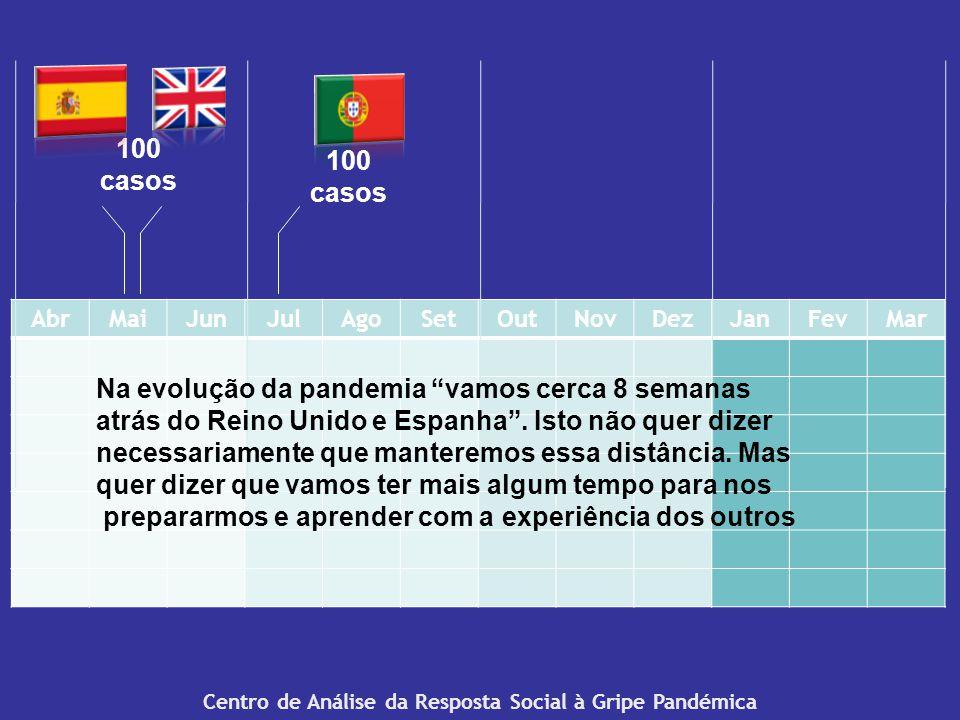 Centro de Análise da Resposta Social à Gripe Pandémica AbrMaiJunJulAgoSetOutNovDezJanFevMar 100 casos Na evolução da pandemia vamos cerca 8 semanas atrás do Reino Unido e Espanha.