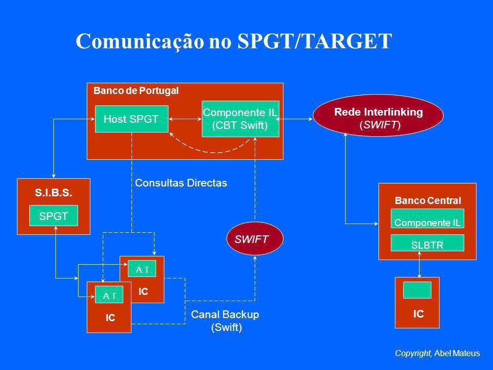 Comunicação no SPGT/TARGET Host SPGT Componente IL (CBT Swift) Rede Interlinking (SWIFT) Banco de Portugal S.I.B.S. SPGT A.T. IC Banco Central Compone