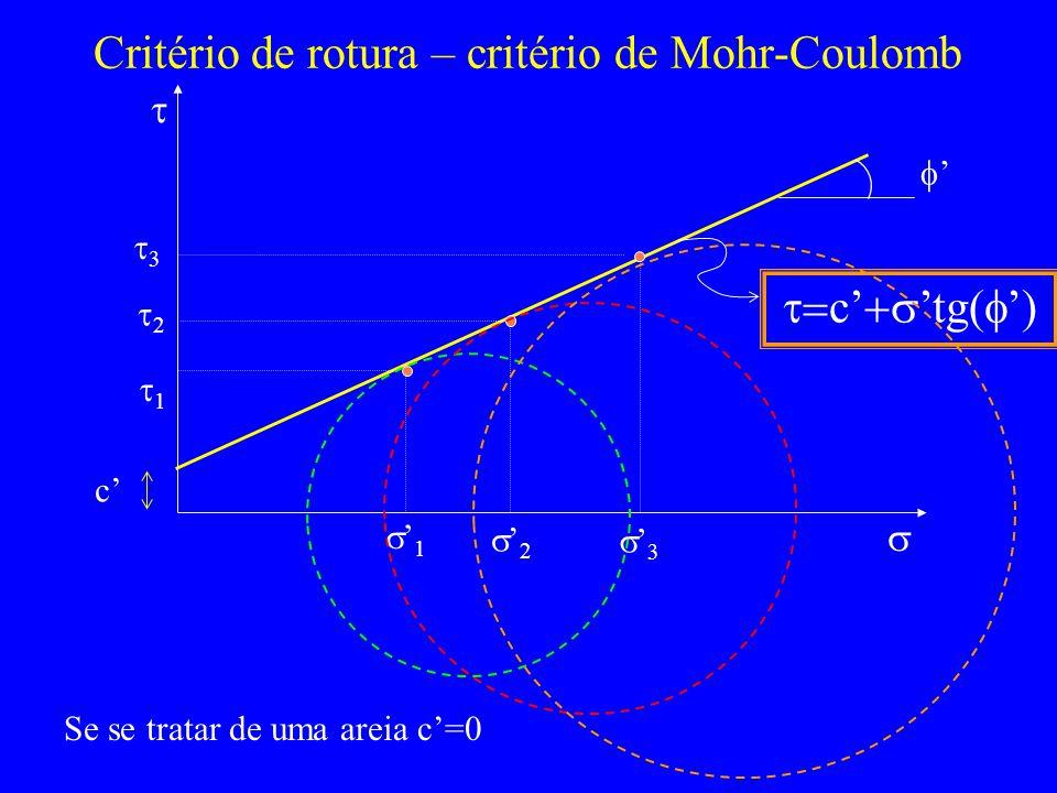 Critério de rotura – critério de Mohr-Coulomb 1 1 2 2 3 3 c tg( ) Se se tratar de uma areia c=0 c