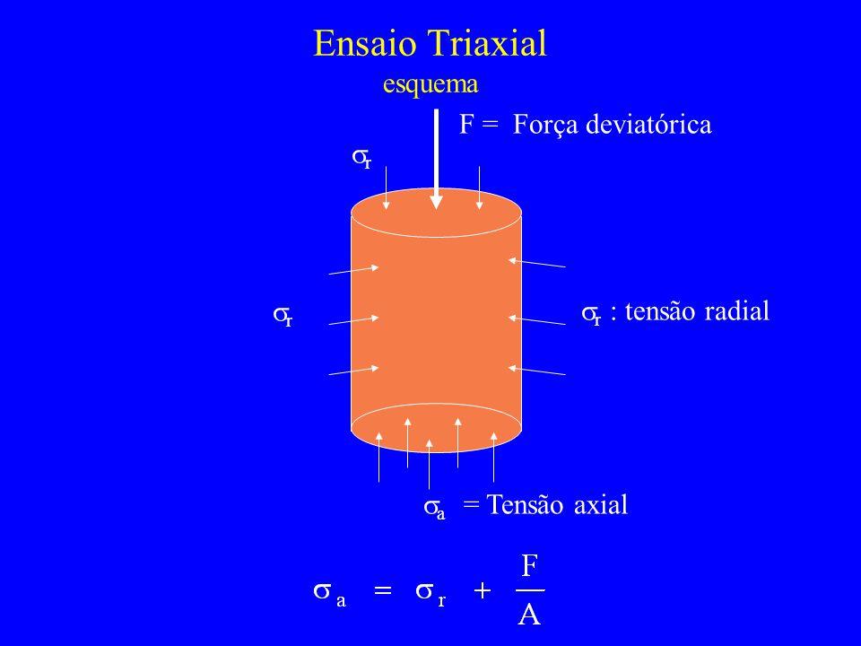 Ensaio Triaxial esquema r r : tensão radial a = Tensão axial F = Força deviatórica r