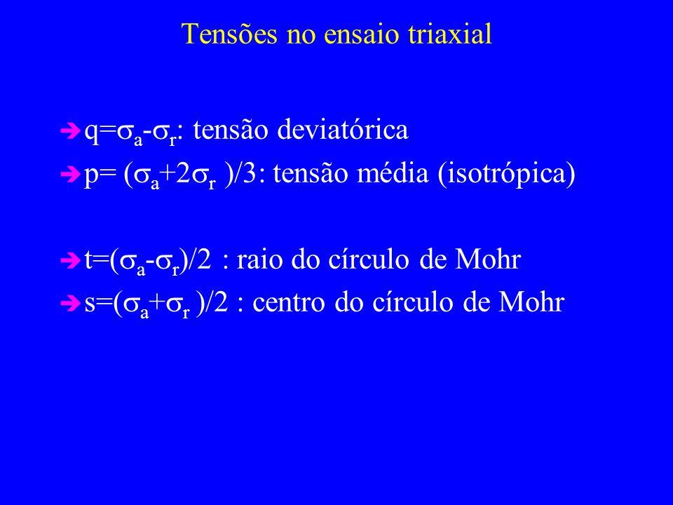 Tensões no ensaio triaxial q= a - r : tensão deviatórica p= ( a +2 r )/3: tensão média (isotrópica) t=( a - r )/2 : raio do círculo de Mohr s=( a + r )/2 : centro do círculo de Mohr