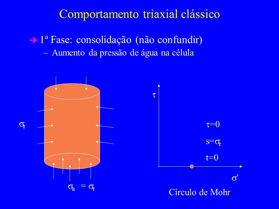 Comportamento triaxial clássico 1ª Fase: consolidação (não confundir) –Aumento da pressão de água na célula a = r r Círculo de Mohr =0 s= r t=0