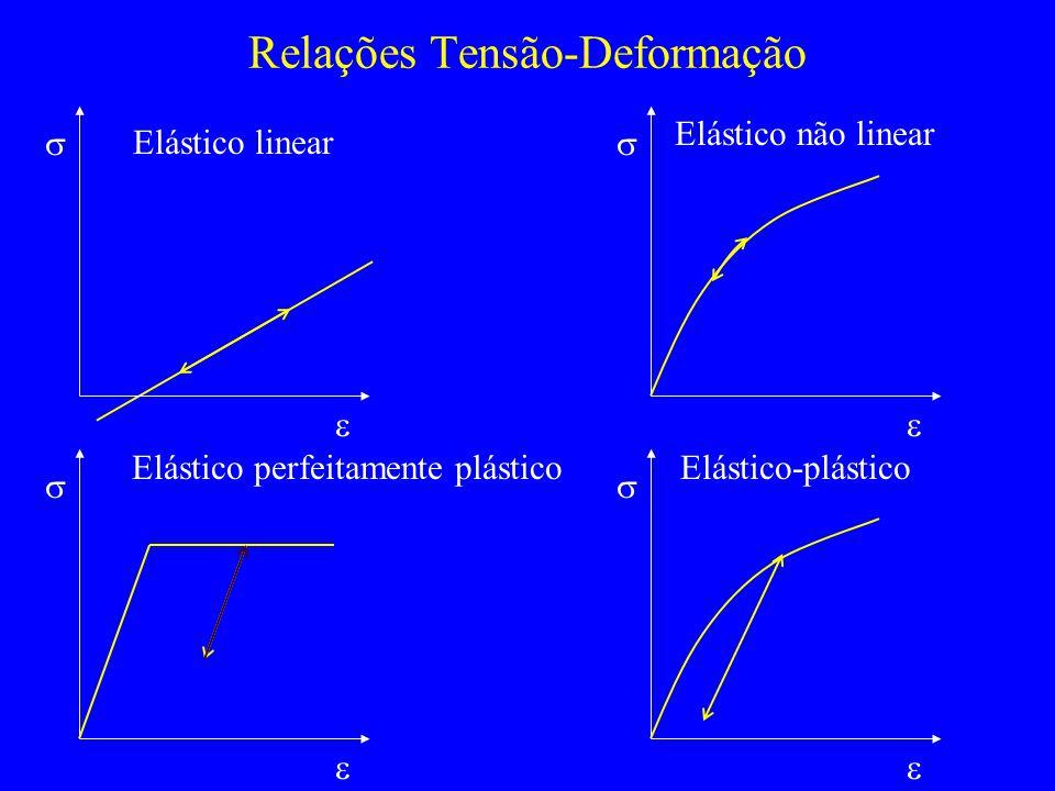 Relações Tensão-Deformação Elástico linear Elástico não linear Elástico perfeitamente plástico Elástico-plástico