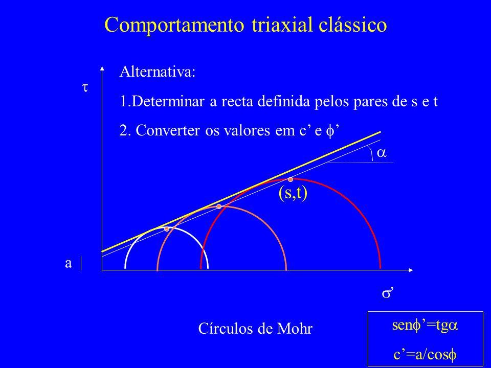 (s,t) Comportamento triaxial clássico Círculos de Mohr Alternativa: 1.Determinar a recta definida pelos pares de s e t 2.