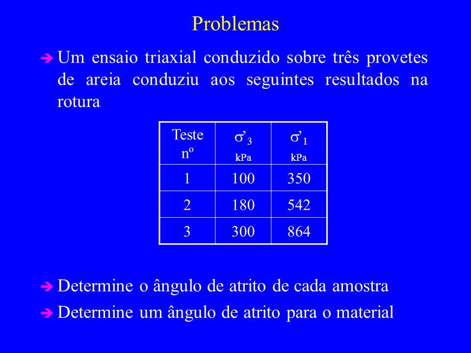 Problemas Um ensaio triaxial conduzido sobre três provetes de areia conduziu aos seguintes resultados na rotura Determine o ângulo de atrito de cada amostra Determine um ângulo de atrito para o material Teste nº 3 kPa 1 kPa 1100350 2180542 3300864