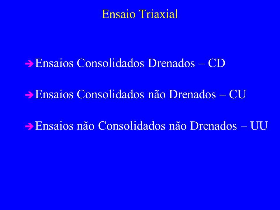 Ensaio Triaxial Ensaios Consolidados Drenados – CD Ensaios Consolidados não Drenados – CU Ensaios não Consolidados não Drenados – UU