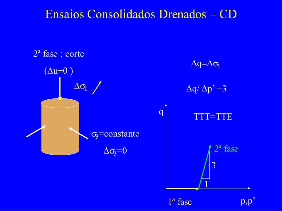 Ensaios Consolidados Drenados – CD 2ª fase : corte ( u ) q q/ p 1 3 =constante 3 =0 p,p q 1ª fase 2ª fase 1 3 TTT=TTE