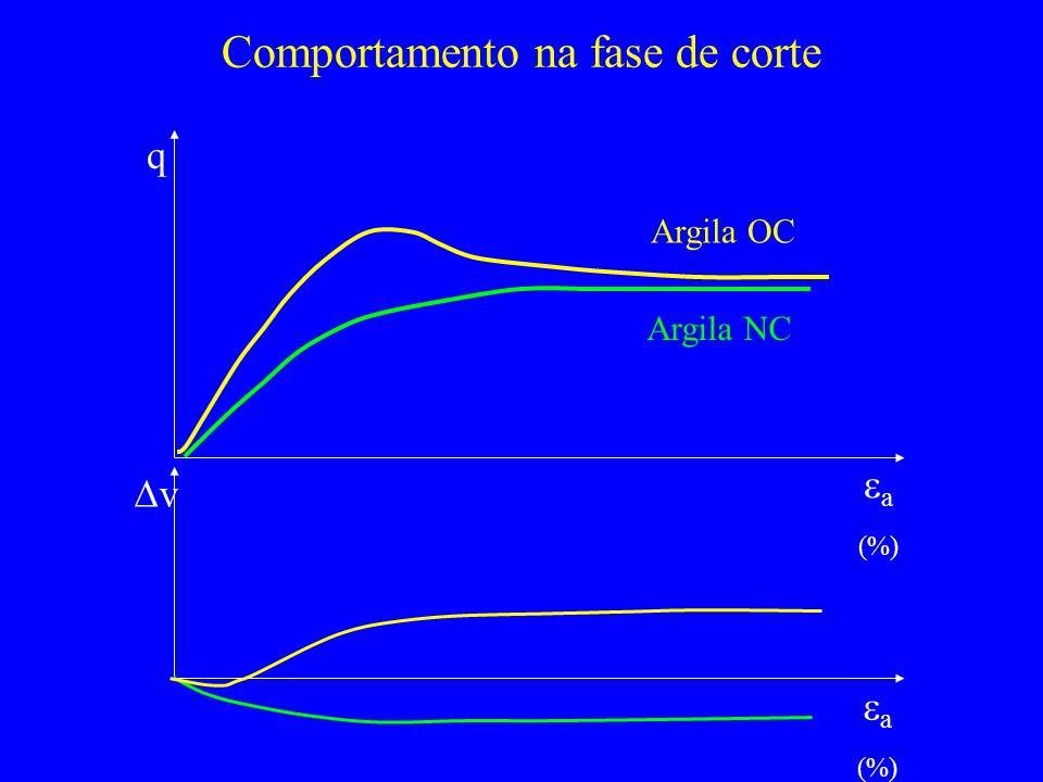 Comportamento na fase de corte q a (%) Argila OC Argila NC v a (%)