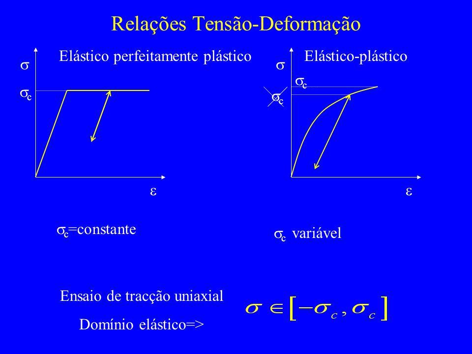 Relações Tensão-Deformação Elástico-plástico Elástico perfeitamente plástico c c =constante c c variável c Ensaio de tracção uniaxial Domínio elástico=>
