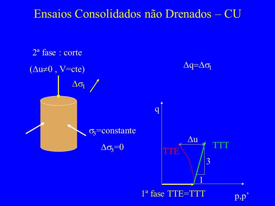 Ensaios Consolidados não Drenados – CU 2ª fase : corte ( u V=cte) q 1 3 =constante 3 =0 p,p q 1ª fase TTE=TTT TTT 1 3 TTE u